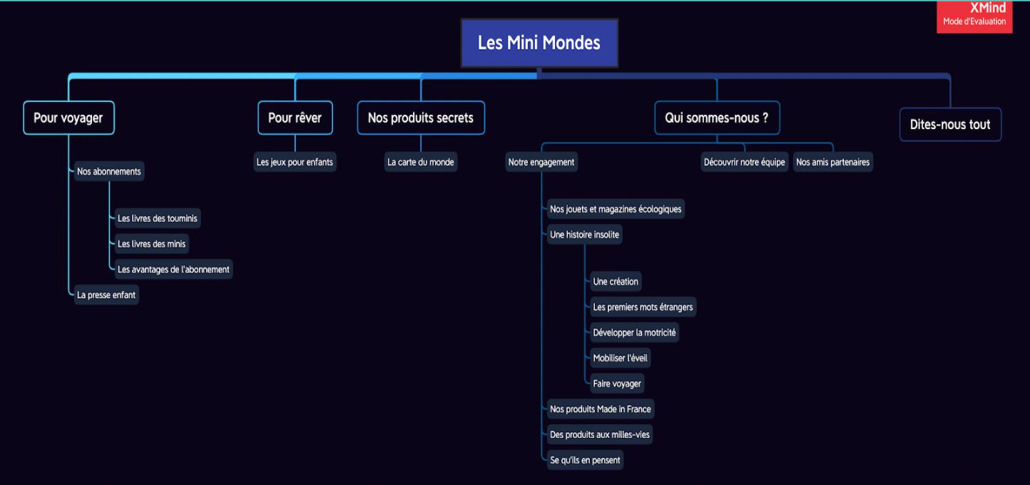 La nouvelle architecture du site Les Mini Mondes