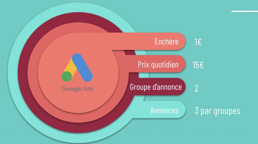 Chiffres des publicités Google Ads pour Les Minis Mondes