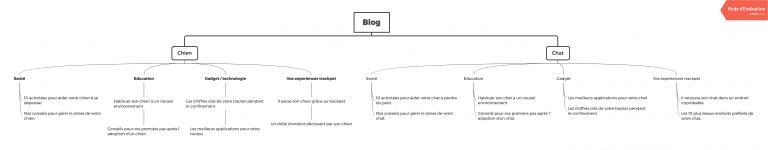 Arborescence du blog du site web de Trackpets